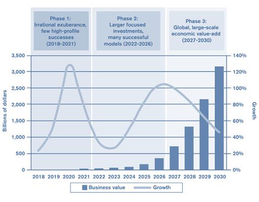 Прогноз экономического эффекта от использования технологии блокчейн. Источник: ВТО, 2018.